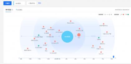用户需求分布-点击查看大图